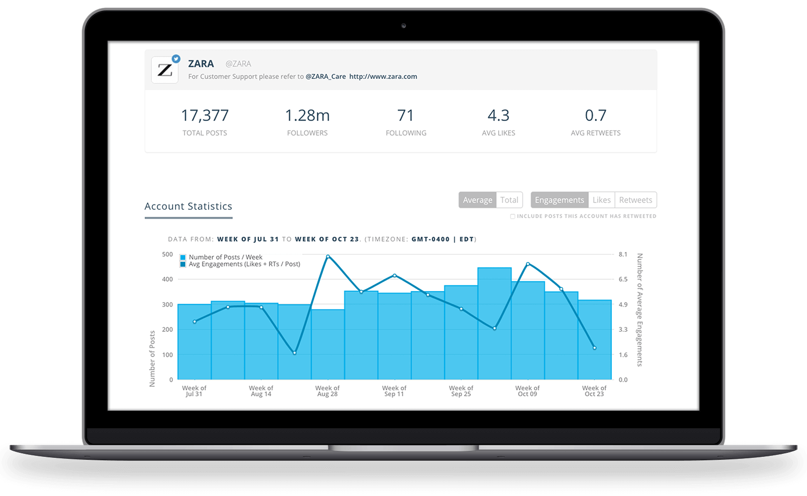 Social Account Analytics Dashboards