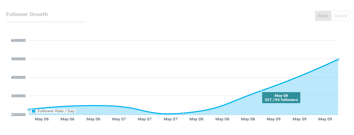 Instagram Analytics Follower Growth