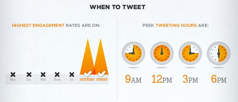 When to Tweet - Tweet Timing
