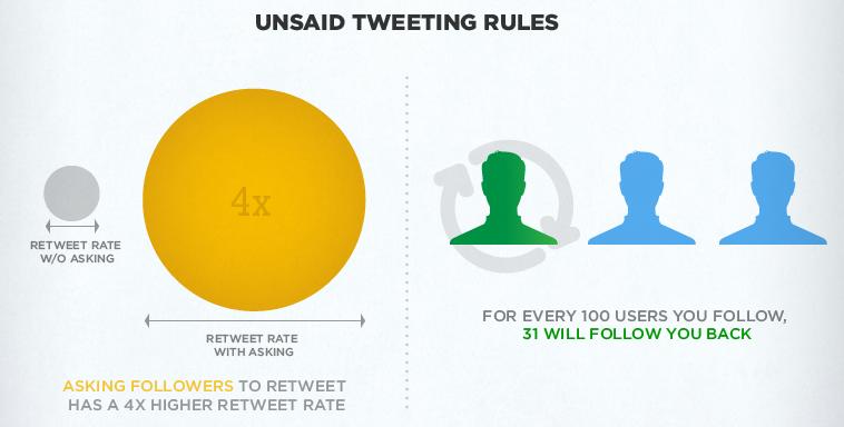 (Unwritten) Twitter Rules