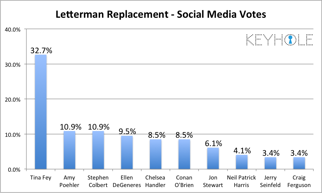Letterman Replacement-Votes