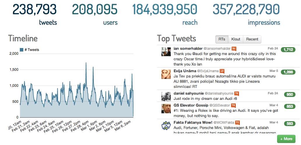Hashtag Tracking - Keyhole