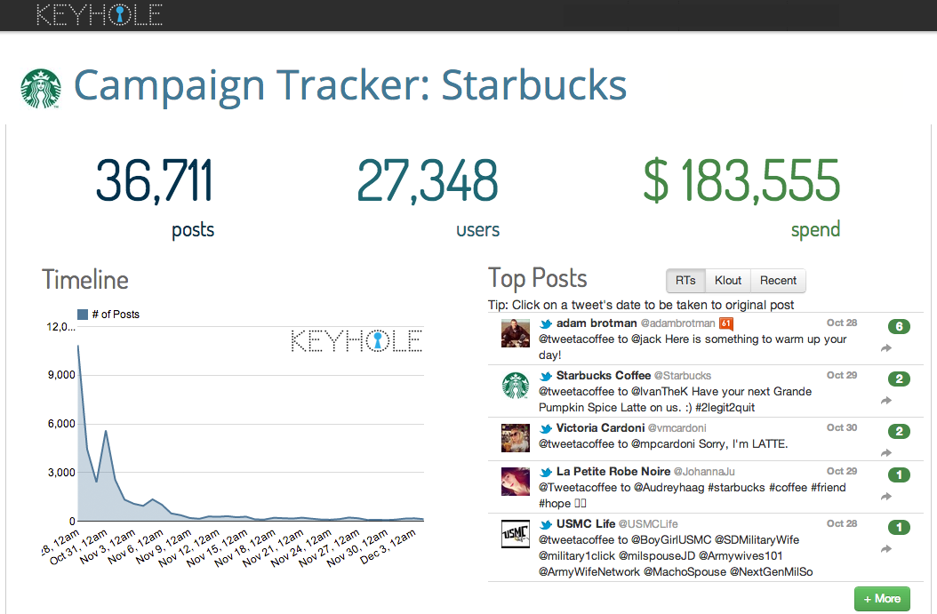 Starbucks Tweet-a-coffee campaign tracker