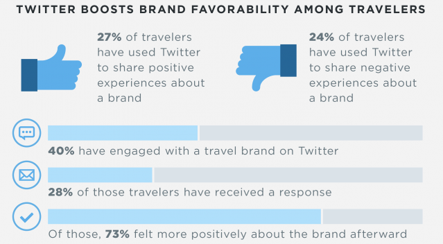 Twitter Engagement with Brands