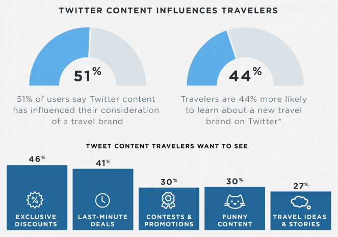 Twitter - Influencing Travel