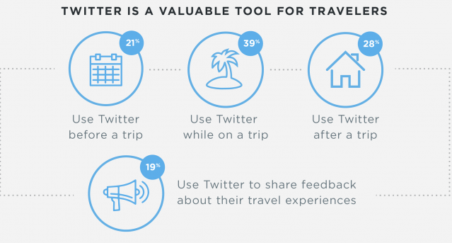 twitter for travellers