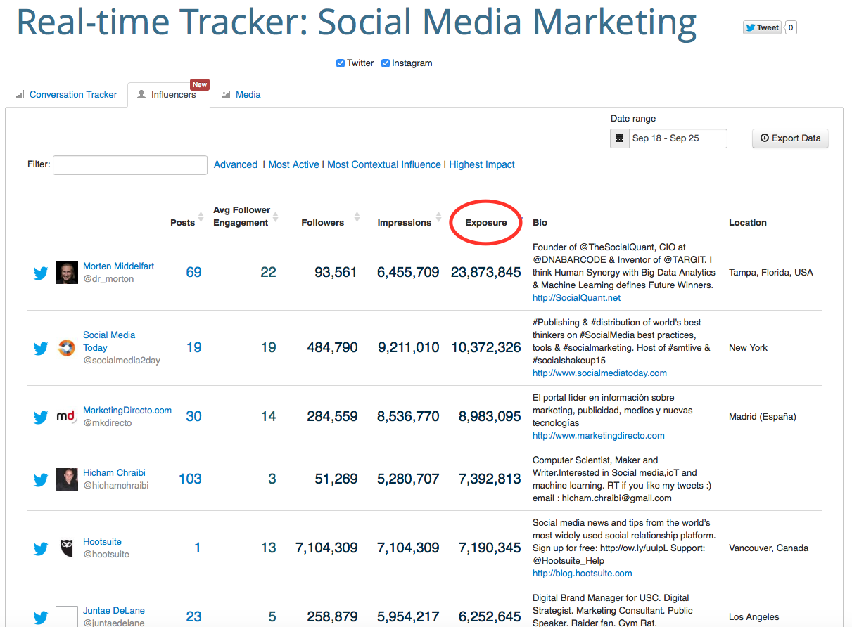 Twitter Hack Post - Keyhole Tracker - Exposure