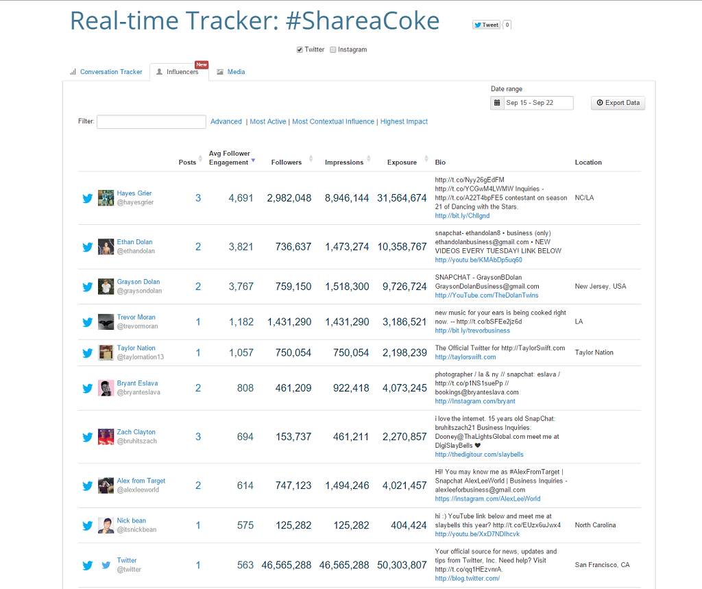 ShareaCoke influencers ranked by Keyhole according to average engagement rate of their followers