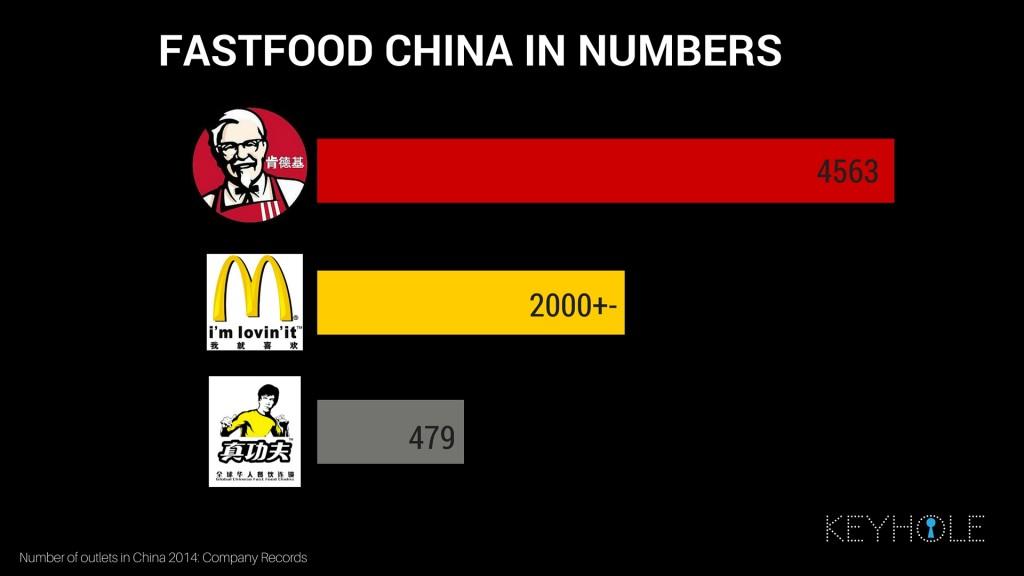 KFC Success in Numbers