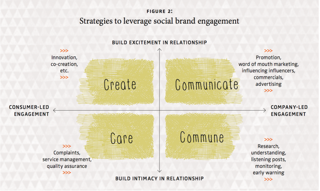 Social Brand Engagement: A New Idea