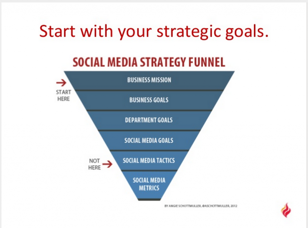 Start with your local market's business objectives  - social media strategy funnel