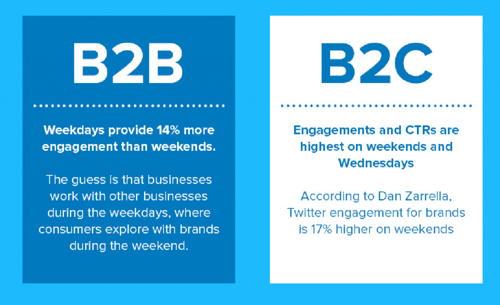 Engagement Rates for B2B and B2C Posts