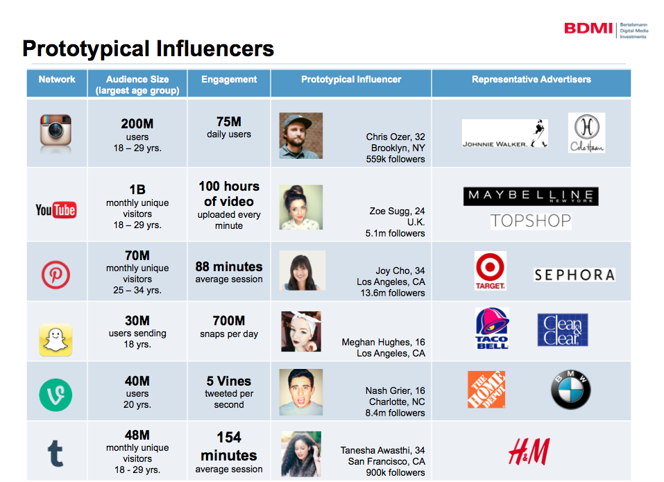 protypical influncers - influencer marketing