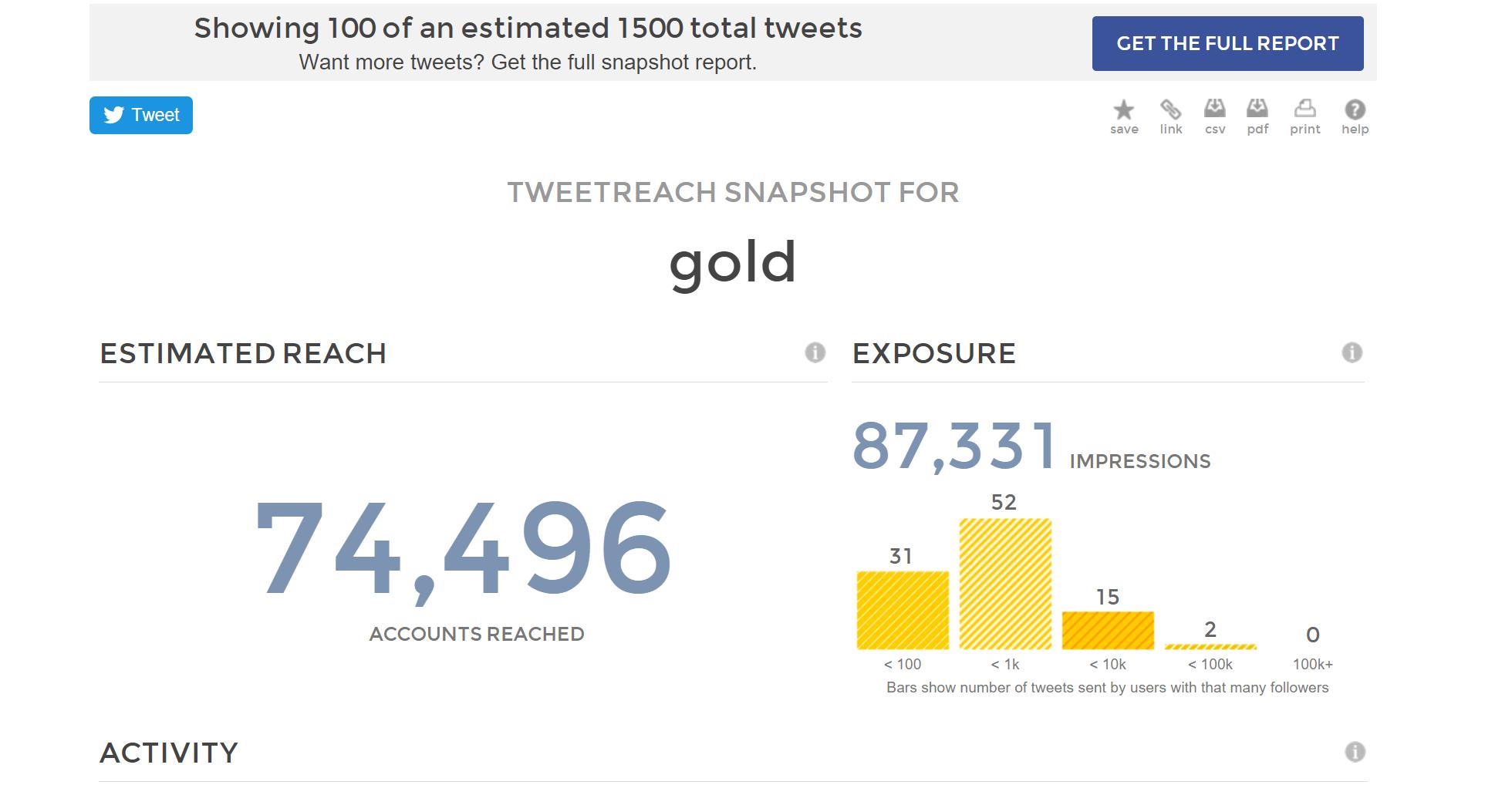 Tweetreach Sample report