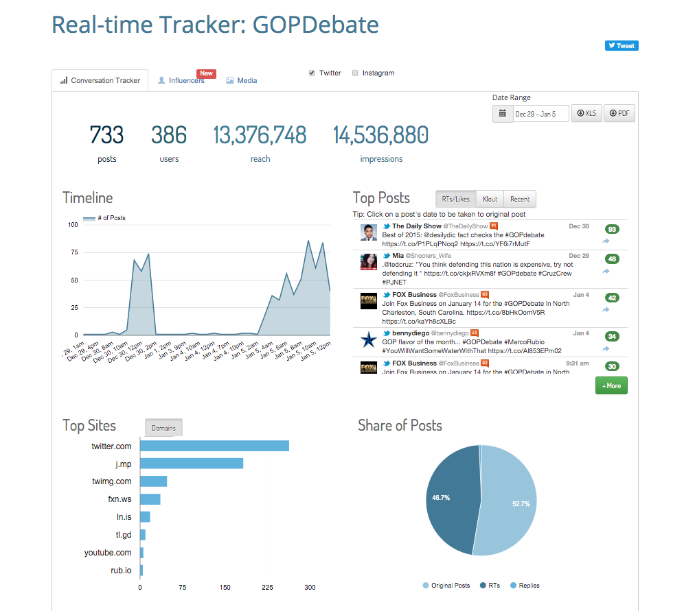 GOPDebate Social Analytics - Hashtag Analytics by Keyhole