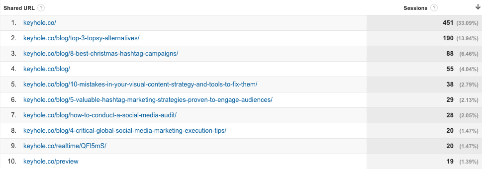 Google Analytics - Social Media Metrics Tools that Matter and Tools to Measure Them