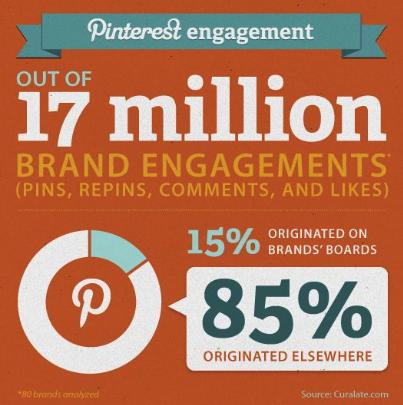 Pinterest Engagement Curalate 10 Visual Content Mistakes