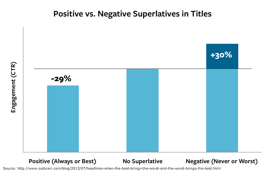 Negative Headlines - How to Write Clickable Marketing Titles
