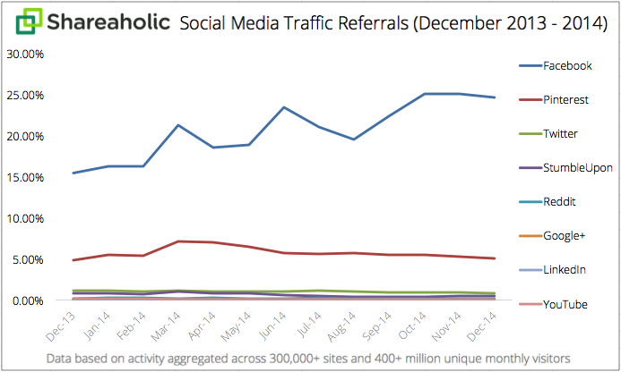 Network Referral Traffic - 10 Reasons Why Your Key Social Metrics Aren't Growing