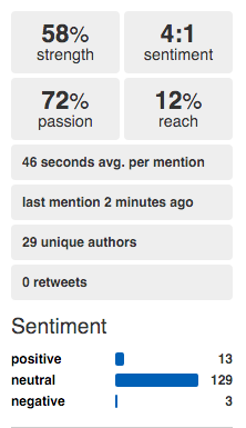 Social Mention - 5 Tools for Hashtag Social Media Monitoring