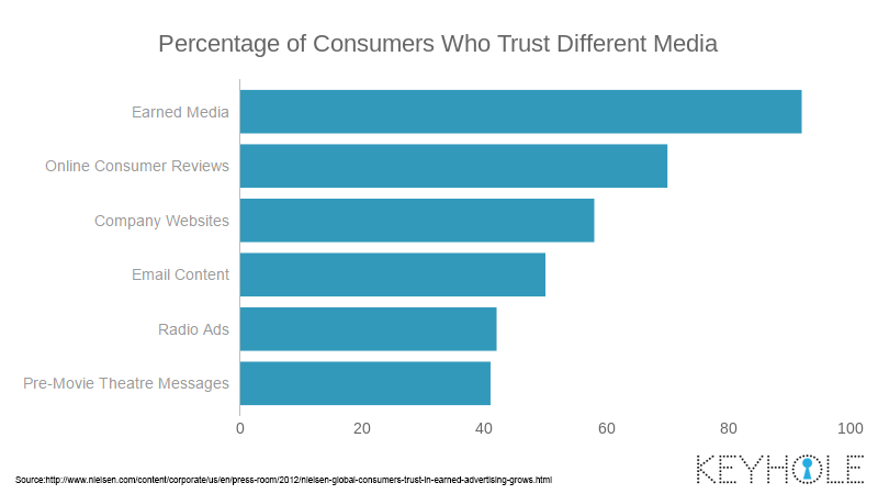 When TV and Social Meet: People Who Trust Different Media Sources, Including influencers