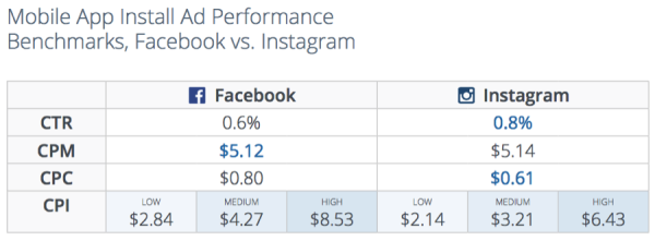 Click and Engagement Rates - Generating Sales with Instagram