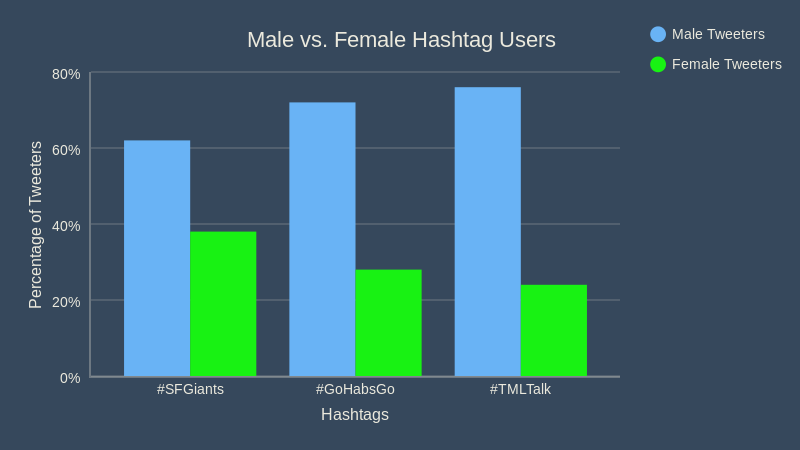 Male to Female Tweeters - Twitter's 10 Strongest Sports Team Hashtags Ranked by the IPP Metric
