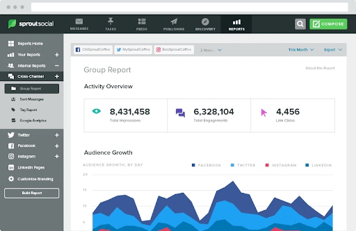 SproutSocial - Top 25 Social Media Monitoring Tools
