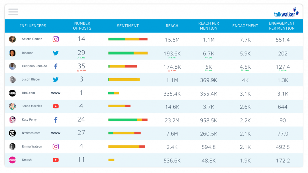Talkwalker - Top 25 Social Media Monitoring Tools