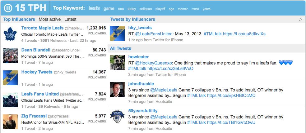 Twazzup - The Top 25 Social Monitoring Tools