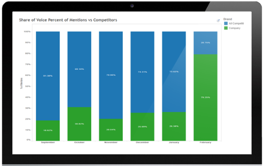 glean.info - Top 25 Social Media Monitoring Tools