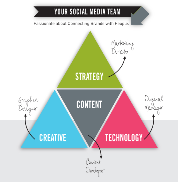 Social Media Roles - Social Media Strategy Template Download
