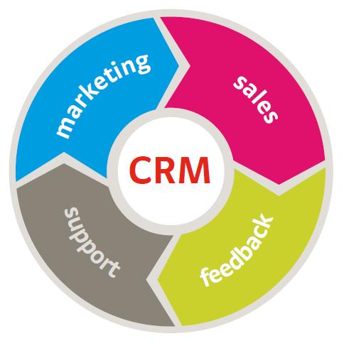 CRM Cycle - 25 Social CRM Tactics