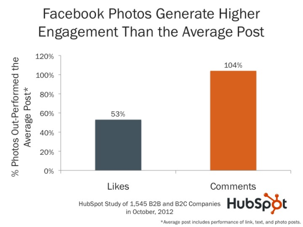 Facebook Engagement - How to Use Social Media to Affect SEO