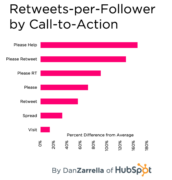 Retweet Stats - How to Use Social Media to Influence SEO