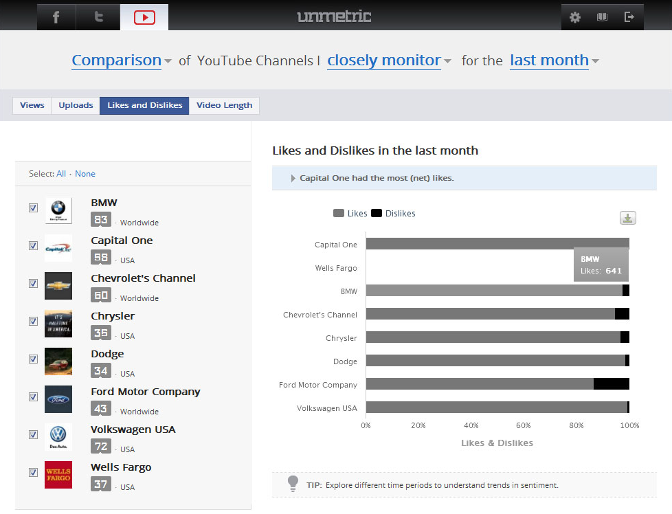 Unmetric - Top 20 Facebook Analytics Tools