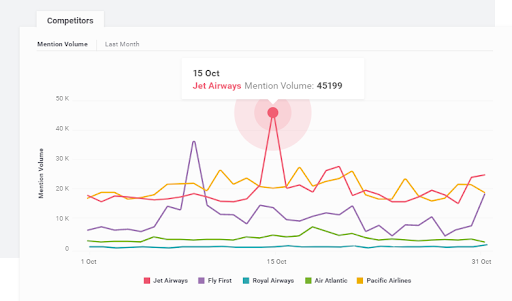 Brandwatch - Top 15 Instagram Analytics Tools and Metrics that Matter