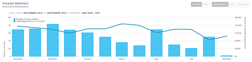 Profile Analytics - Instagram Metrics That Matter