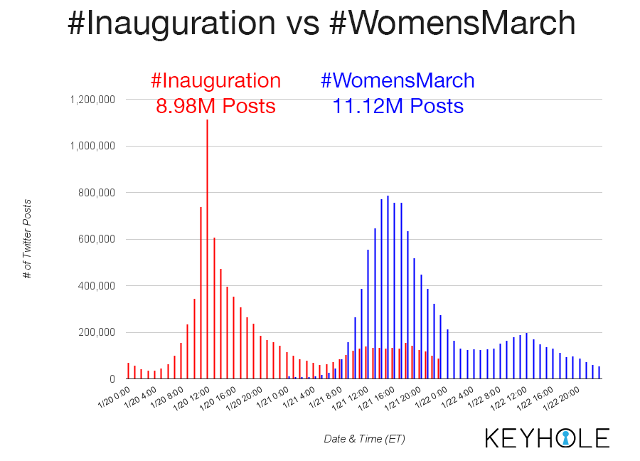 Inaugration vs WomensMarch - Hashtag Tracking for Keyhole