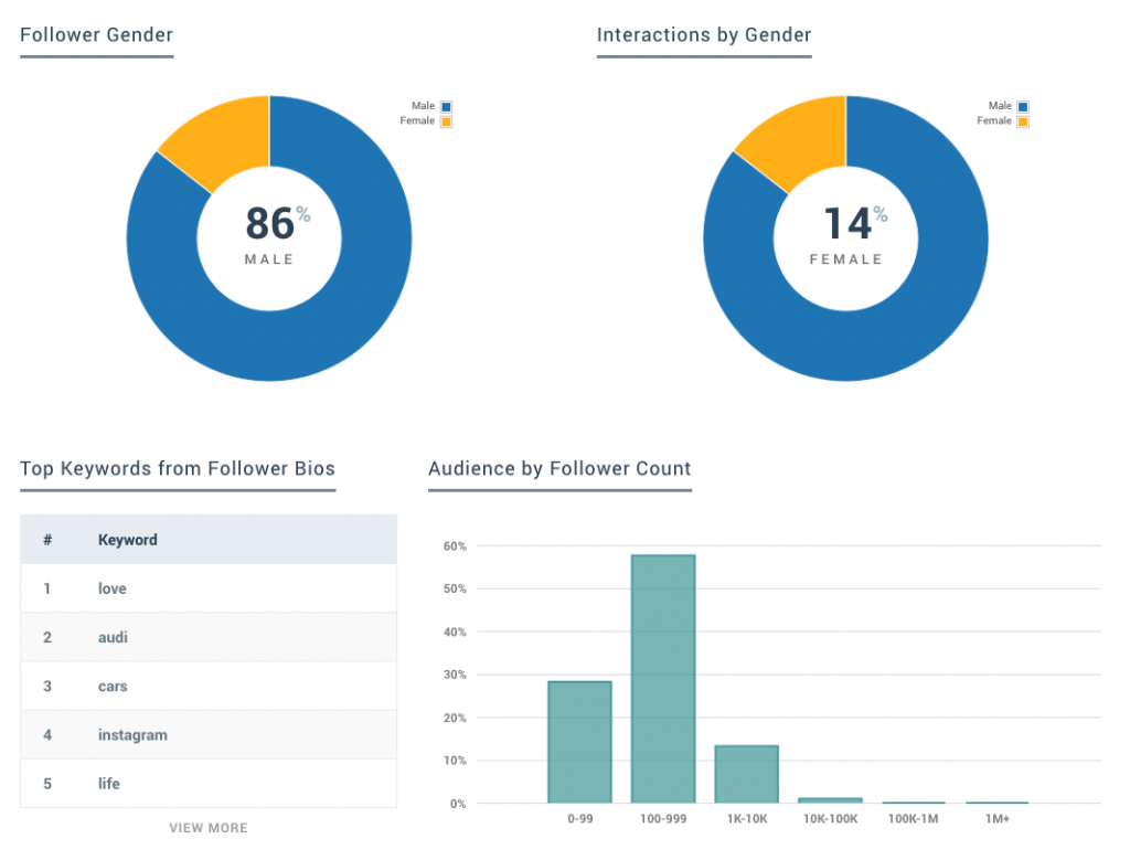 Keyhole - Hashtag Tracking - Follower Insights