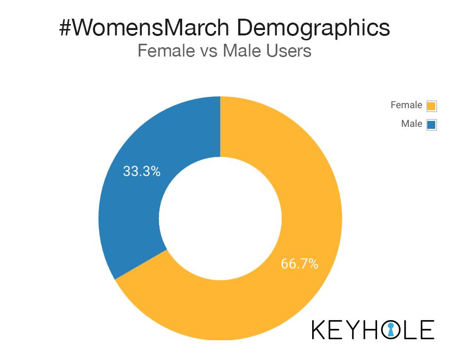 #WomensMarch Users - Men vs Women - Audience Insights - Keyhole