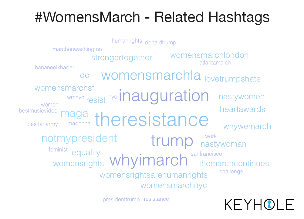 #WomensMarch - Related Hashtags