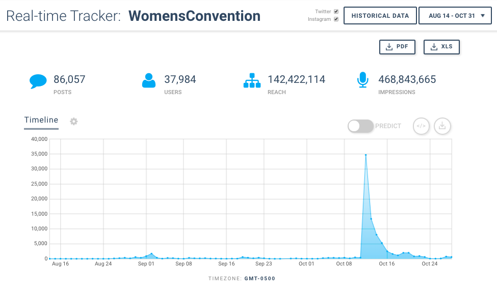 Image of Keyhole tracking #WomensConvention - Hashtag Tracking, Event Monitoring