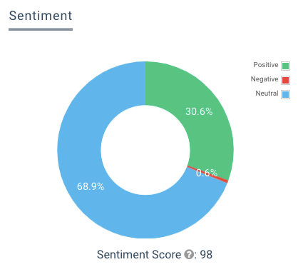 Image showing a Sentiment score of 98