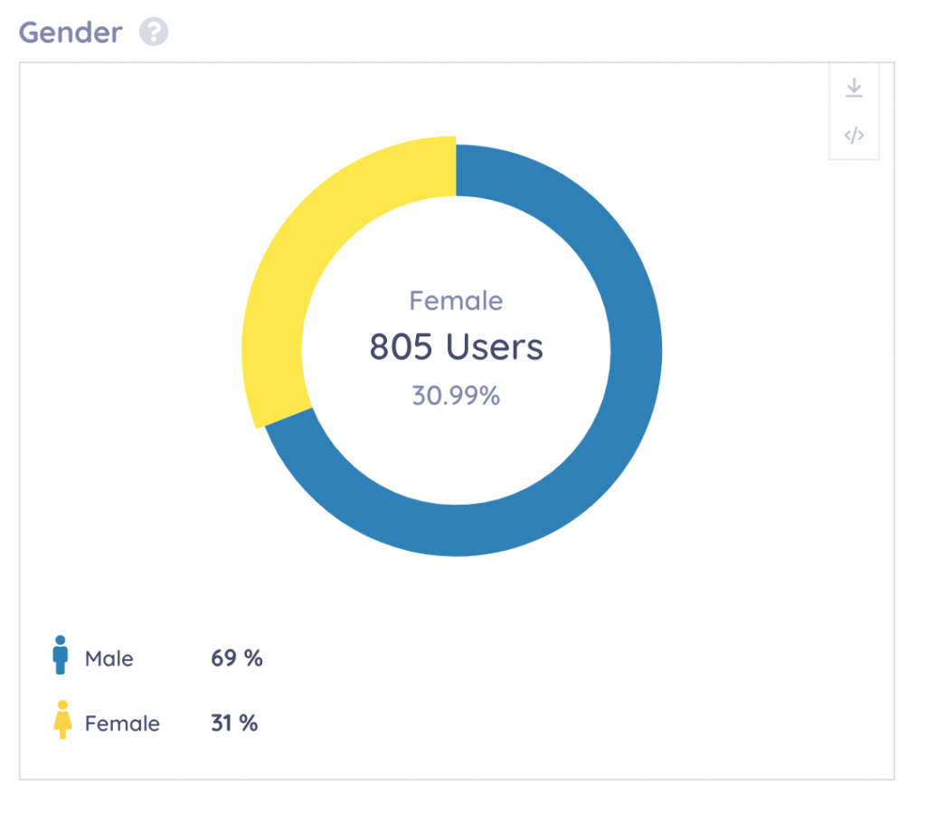 keyhole dashboard breaking down gender insights / audience insights