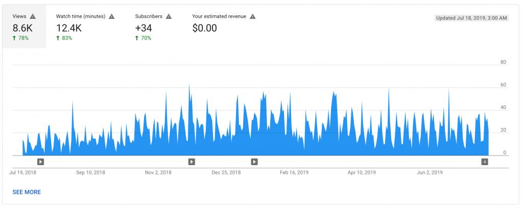 YouTube Analytics: 21 Metrics That You Should Track - Keyhole