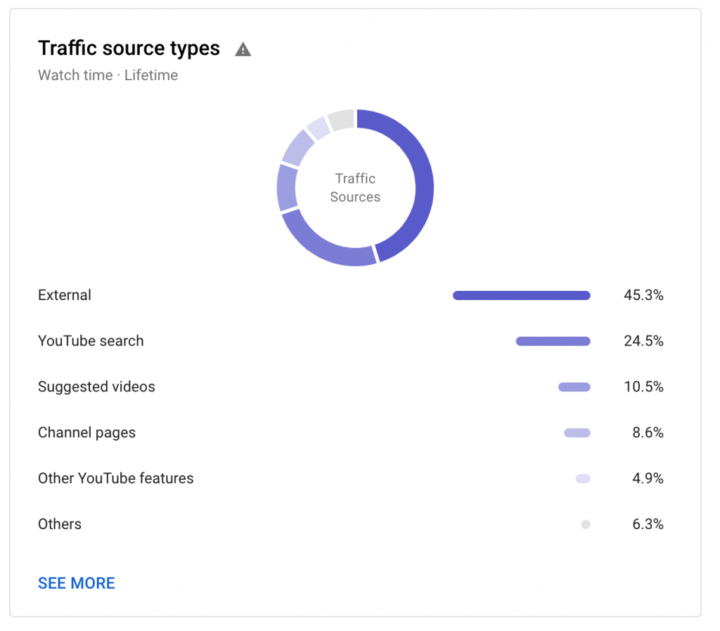 YouTube Analytics: 21 Metrics That You Should Track - Keyhole