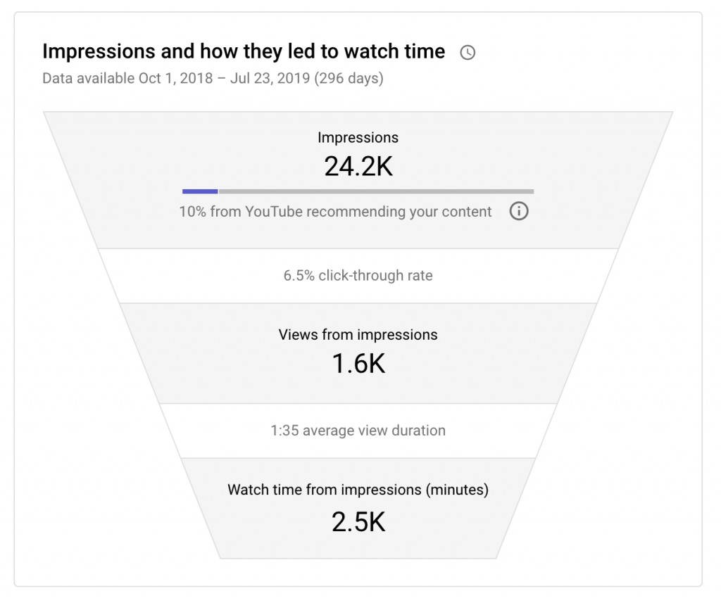 Youtube impressions and analytics
