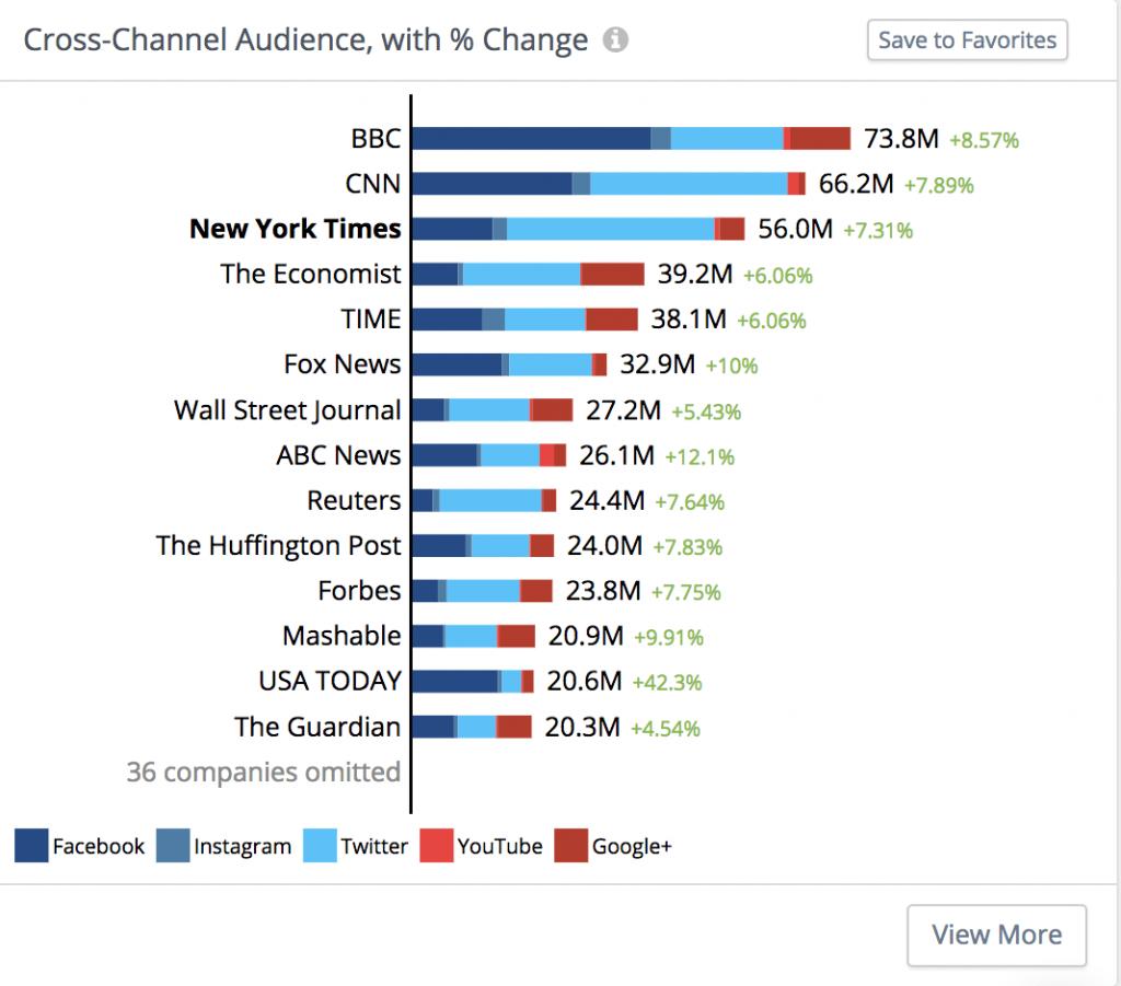 rival iq for youtube analytics metrics