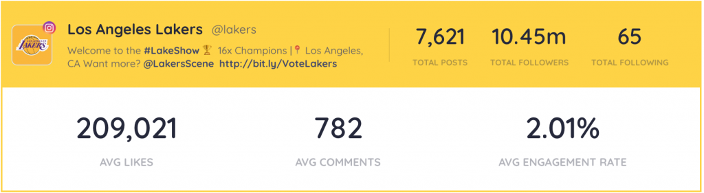Snapshot of engagement and social media metrics for the los angeles lakers / LA lakers